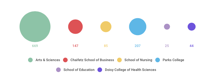 colleges by numbers 1968