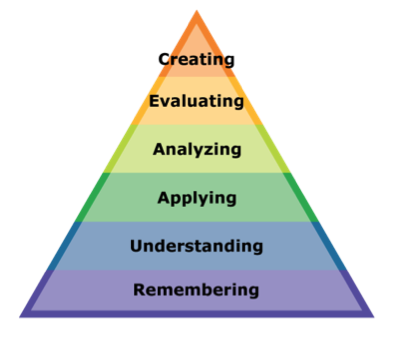 Blooms Taxonomy Revised