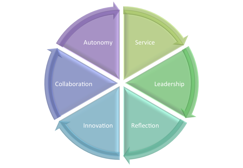 CTTL values cycle of autonomy, service, leadership, reflection, innovation, and collaboration
