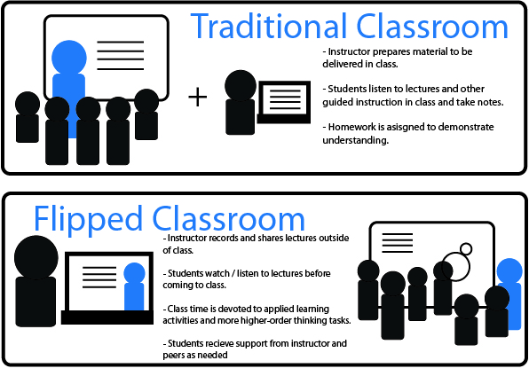 Traditional versus Flipped classroom teaching