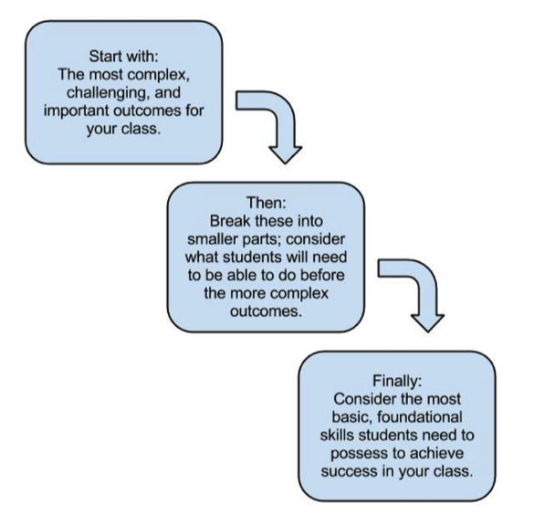 steps develop learning objectives
