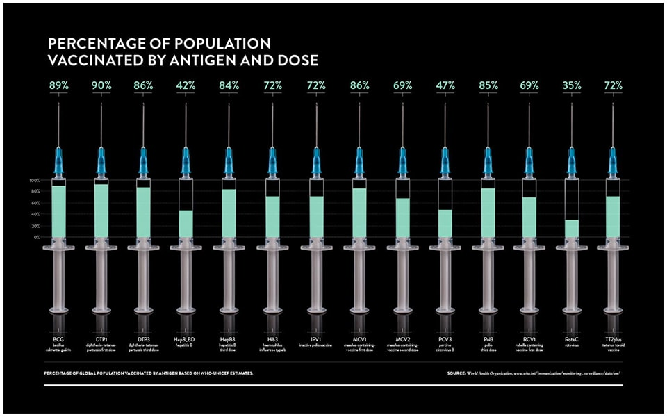 Percentage of Population Vaccinated