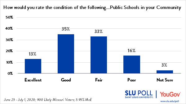 The SLU/YouGov Poll conducted from June 23 through July 1, 2020 shows that 13% of likely voters rate the schools in their community as Excellent; 35% rate the schools as Good; 33% rate the schools as Fair; 16% rate the schools as poor; and 3% are not sure.