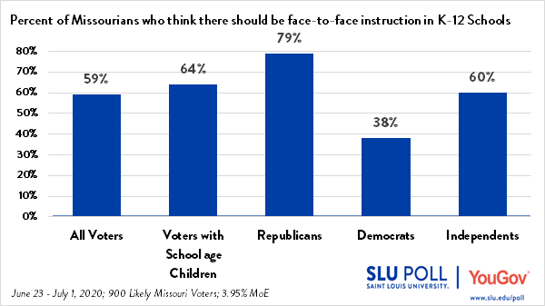 Most Missourians favor face to face instruction in schools
