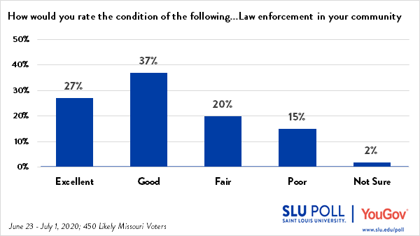 64% of Missouri voters rate law enforcement in their community as Excellent or Good