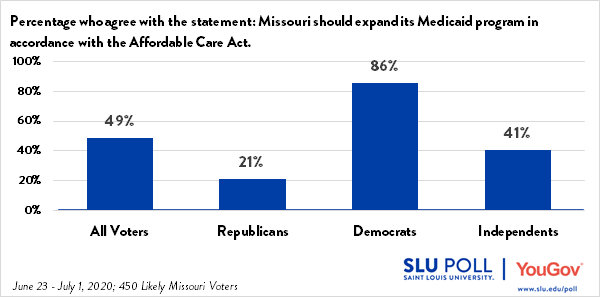 The SLU/YouGov Poll conducted from June 23 through July 1, 2020 shows that 49% of all voters agree that Missouri should expand its Medicaid program in accordance with the Affordable Care Act. Of those who agree, 21% are Republicans, 86% are Democrats and 41% are Independents.