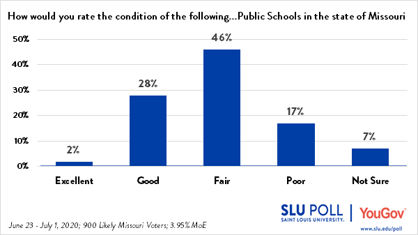 The SLU/YouGov Poll conducted from June 23 through July 1, 2020 shows that 2% of likely voters rate the schools in Missouri as Excellent; 28% rate the schools as Good; 46% rate the schools as Fair; 17% rate the schools as poor; and 7% are not sure.