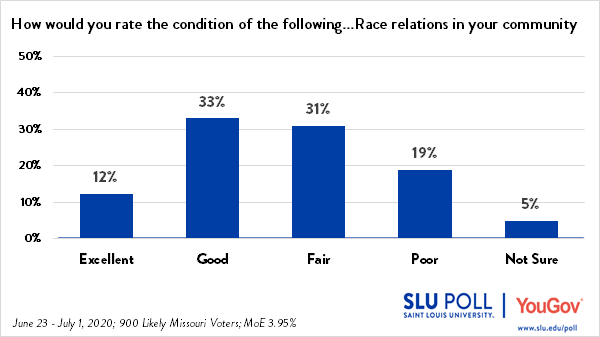 45% of Missouri voters rate race relations in their community as Excellent or Good