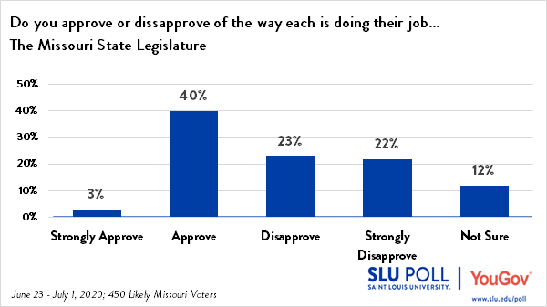 43% of voters approve of the Missouri State Legislature's performance