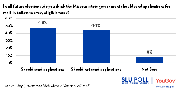 The SLU/YouGov Poll conducted from June 23 through July 1, 2020 shows that 48% of respondents believe the Missouri state government should send applications for mail-in ballots to every eligible voter, while 44% believe the Missouri state government should not send applications. 8% of respondents were not sure.