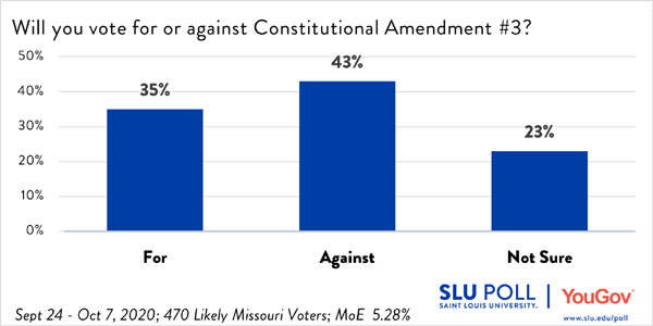 Voters oppose Amendment 3 43% to 35%