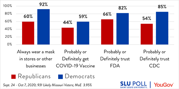 Democrats more likely than Republicans to wear a mask, get a vaccine, or trust public health organizations