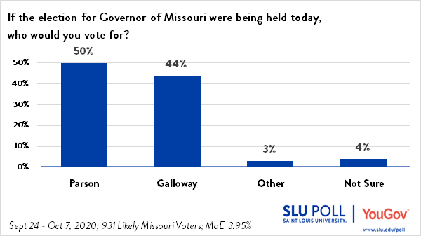 Parson Leads Galloway 50 - 44 in SLU/YouGov Poll