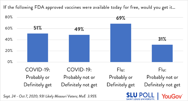 51% of voters say they would get an FDA approved Vaccine in available